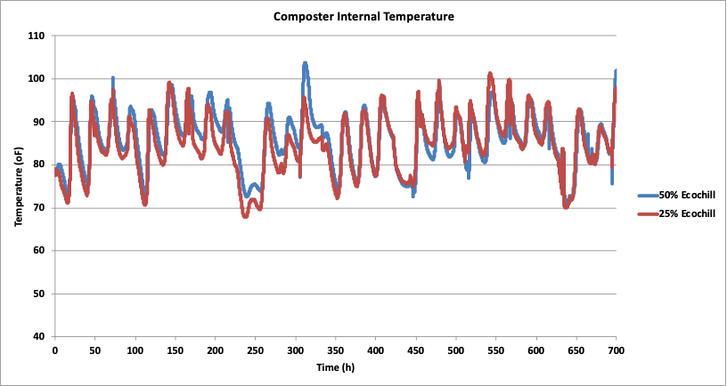 Graph of the internal temperature of the chamber during composting
