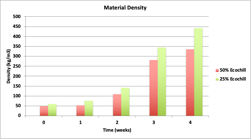 Graph of the compost density