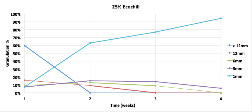 Graph of the granulometry in the composter using 25% Ecochill.